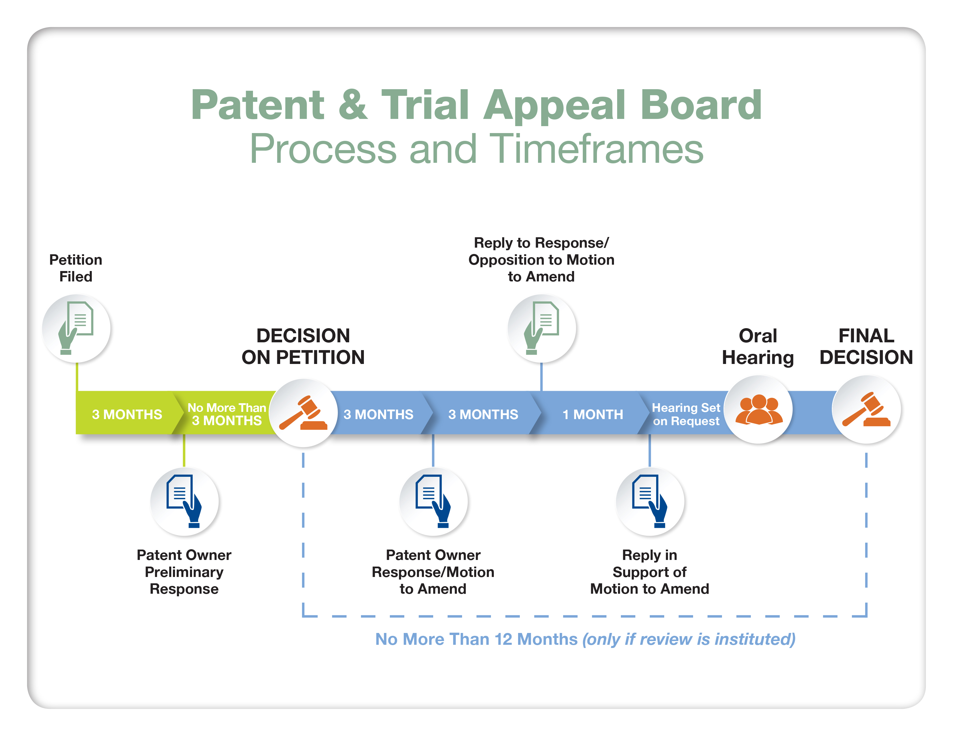 Patent & Trial Appeal Board Process and Timeframes